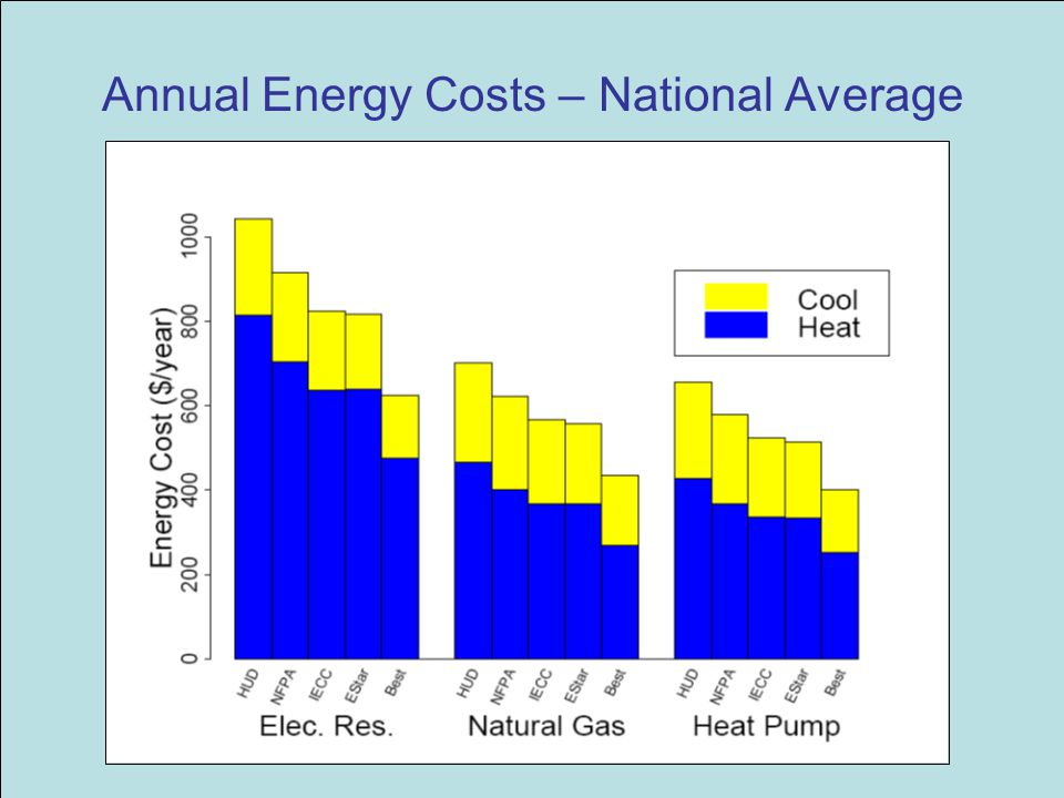 Annual Energy Costs – National Average