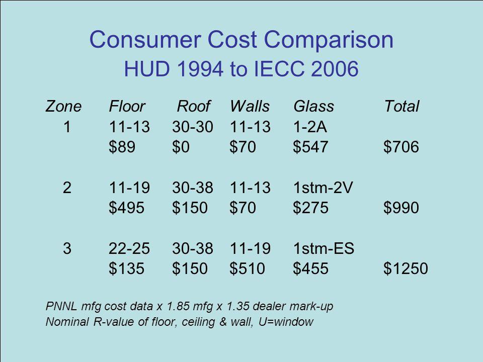 Consumer Cost Comparison HUD 1994 to IECC 2006 ZoneFloor RoofWallsGlass Total 111-1330-3011-131-2A $89 $0$70$547 $706 211-1930-3811-131stm-2V $495 $15