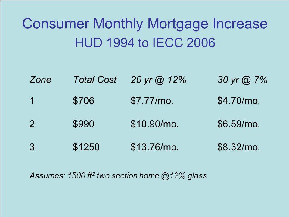 Consumer Monthly Mortgage Increase HUD 1994 to IECC 2006 ZoneTotal Cost20 yr @ 12%30 yr @ 7% 1$706$7.77/mo.$4.70/mo. 2$990$10.90/mo.$6.59/mo. 3 $1250$