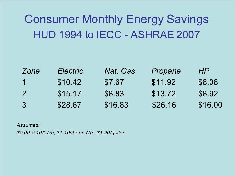 Consumer Monthly Energy Savings HUD 1994 to IECC - ASHRAE 2007 Zone Electric Nat. Gas PropaneHP 1$10.42$7.67 $11.92$8.08 2$15.17 $8.83 $13.72$8.92 3$2