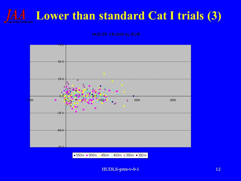 HUDLS-pres-v-0-112 Lower than standard Cat I trials (3)