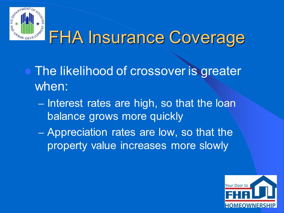 FHA Insurance Coverage Property Value Loan Balance Crossover Risk $ Time Property Value (Low Appreciation) Loan Balance (High Interest Rates) Crossover Risk (High Interest Rates, Low Appreciation)