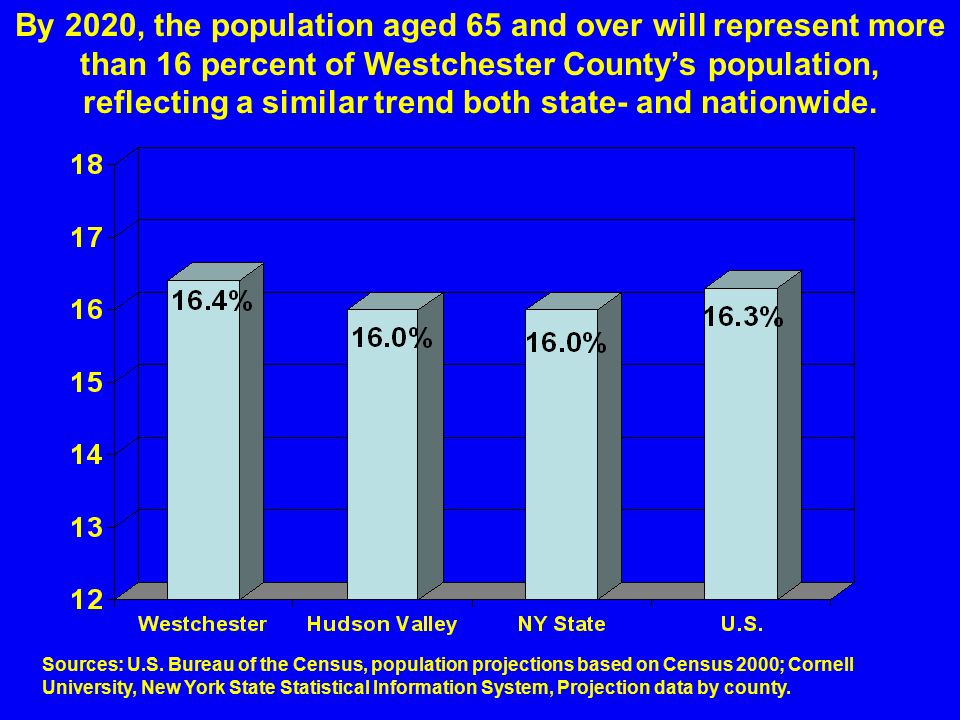 By 2020, the population aged 65 and over will represent more than 16 percent of Westchester County's population, reflecting a similar trend both state- and nationwide.