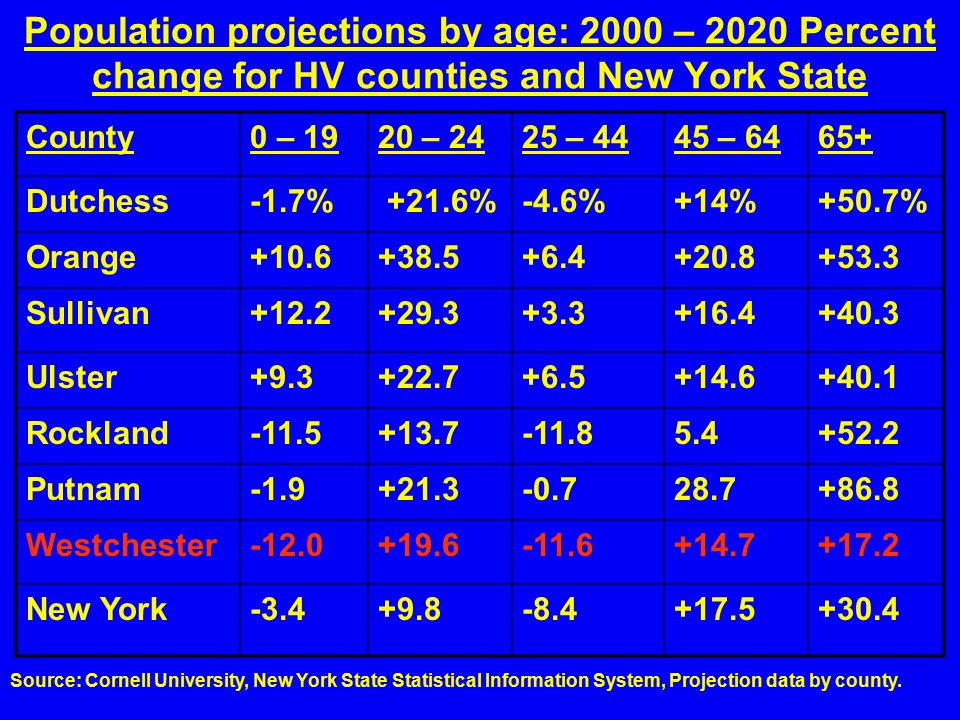 Population projections by age: 2000 – 2020 Percent change for HV counties and New York State County0 – 1920 – 2425 – 4445 – 6465+ Dutchess-1.7% +21.6%-4.6%+14%+50.7% Orange+10.6+38.5+6.4+20.8+53.3 Sullivan+12.2+29.3+3.3+16.4+40.3 Ulster+9.3+22.7+6.5+14.6+40.1 Rockland-11.5+13.7-11.85.4+52.2 Putnam-1.9+21.3-0.728.7+86.8 Westchester-12.0+19.6-11.6+14.7+17.2 New York-3.4+9.8-8.4+17.5+30.4 Source: Cornell University, New York State Statistical Information System, Projection data by county.