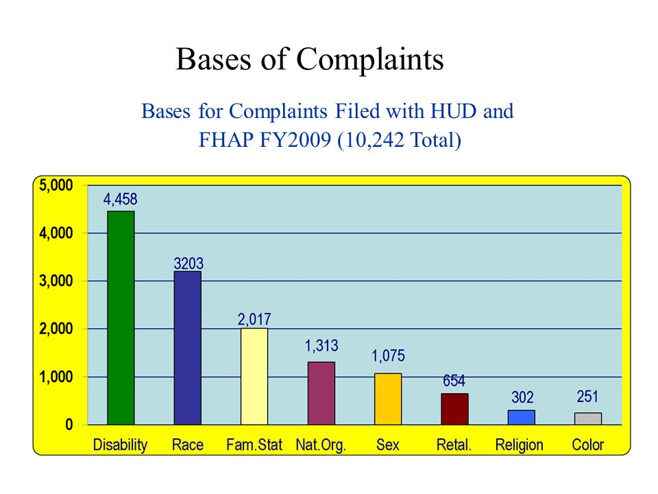 Bases of Complaints Bases for Complaints Filed with HUD and FHAP FY2009 (10,242 Total) Bases for Complaints Filed with HUD and FHAP FY2009 (10,242 Tot