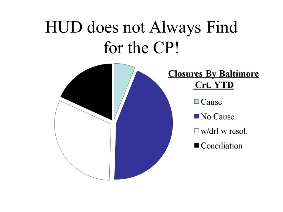HUD does not Always Find for the CP!