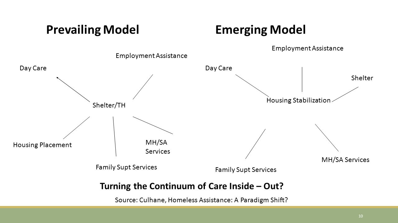 Shelter/TH Day Care Employment Assistance Housing Placement Family Supt Services MH/SA Services Prevailing ModelEmerging Model Housing Stabilization Day Care Employment Assistance Shelter Family Supt Services MH/SA Services Turning the Continuum of Care Inside – Out.