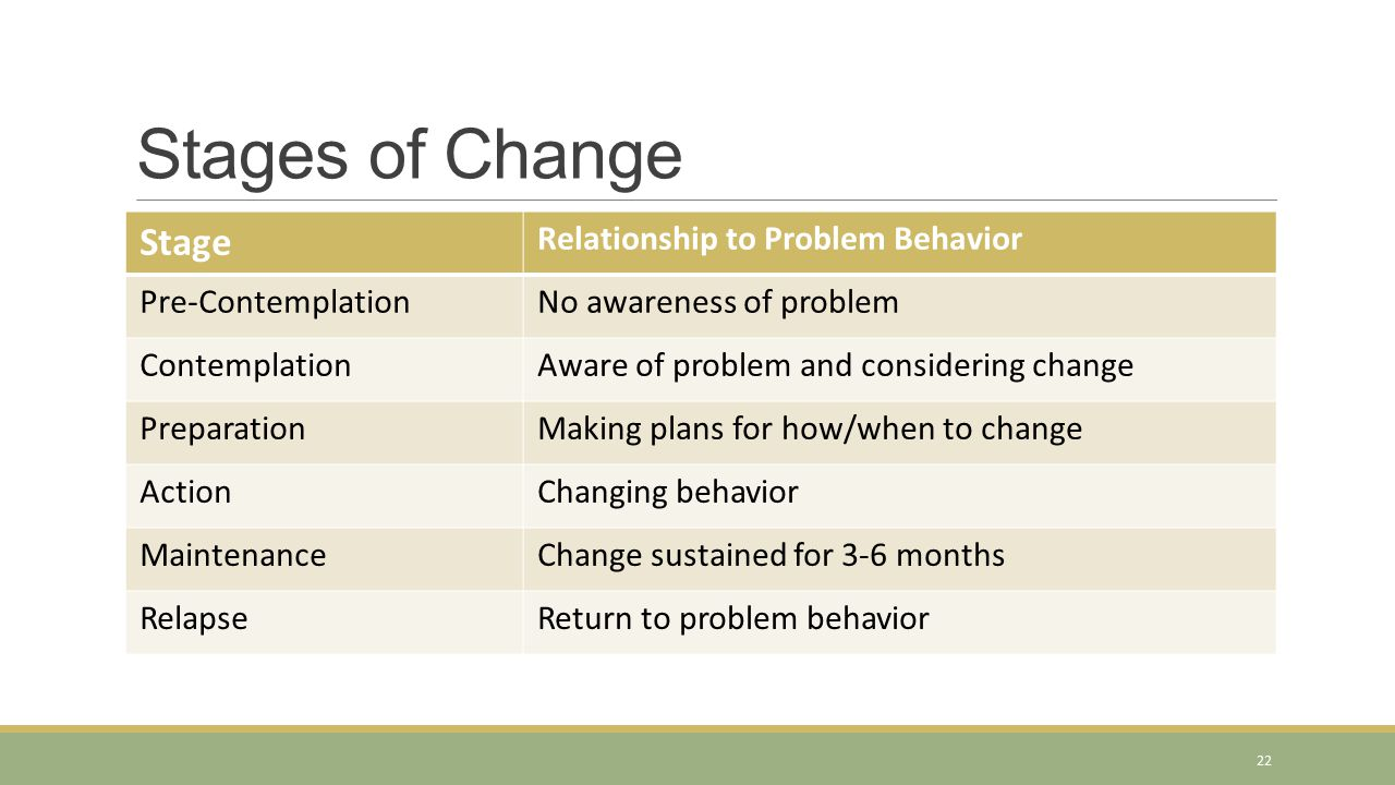 Stages of Change Stage Relationship to Problem Behavior Pre-ContemplationNo awareness of problem ContemplationAware of problem and considering change PreparationMaking plans for how/when to change ActionChanging behavior MaintenanceChange sustained for 3-6 months RelapseReturn to problem behavior 22