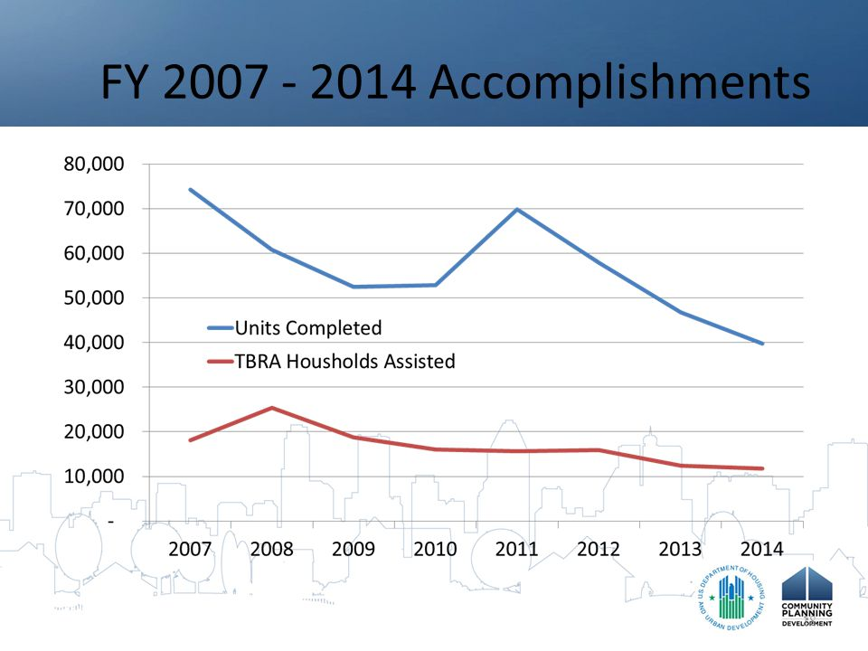 FY 2007 - 2014 Accomplishments 18