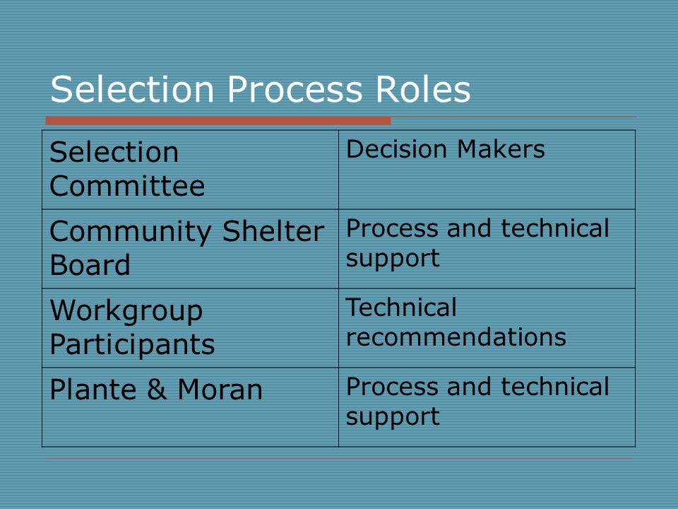 Selection Process Roles Selection Committee Decision Makers Community Shelter Board Process and technical support Workgroup Participants Technical recommendations Plante & Moran Process and technical support