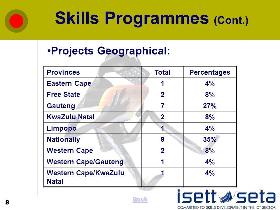 Skills Programmes (Cont.) ProvincesTotalPercentages Eastern Cape14% Free State28% Gauteng727% KwaZulu Natal28% Limpopo14% Nationally935% Western Cape28% Western Cape/Gauteng14% Western Cape/KwaZulu Natal 14% Projects Geographical: 8 Back