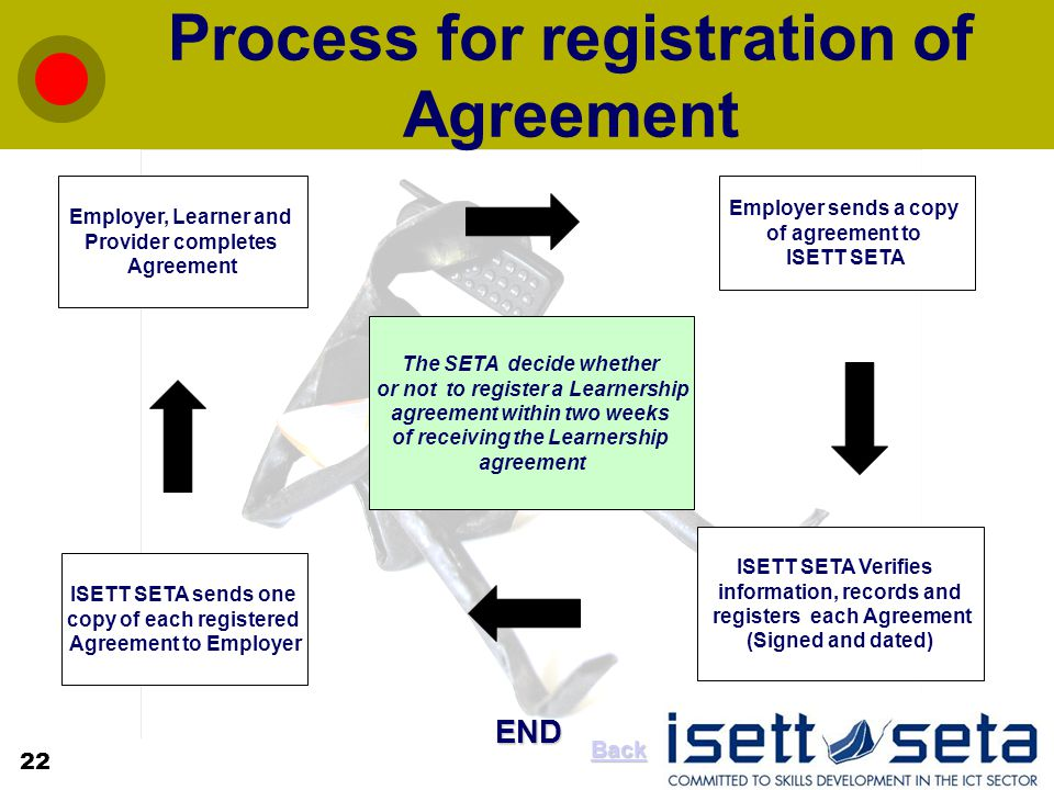 Process for registration of Agreement The SETA decide whether or not to register a Learnership agreement within two weeks of receiving the Learnership agreement Employer, Learner and Provider completes Agreement Employer sends a copy of agreement to ISETT SETA ISETT SETA Verifies information, records and registers each Agreement (Signed and dated) ISETT SETA sends one copy of each registered Agreement to Employer END 22 Back