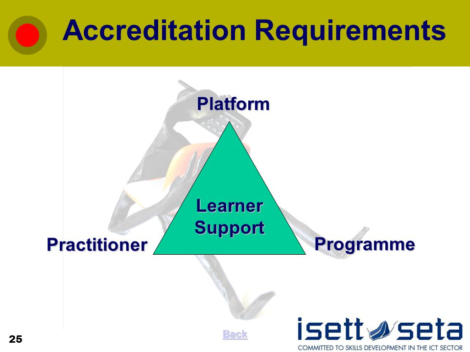Accreditation RequirementsPlatform Programme Practitioner Learner Support 25 Back