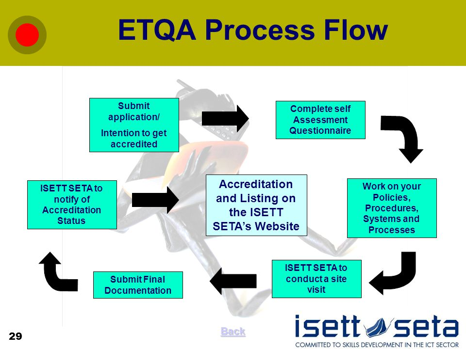 ETQA Process Flow Submit application/ Intention to get accredited Complete self Assessment Questionnaire Work on your Policies, Procedures, Systems and Processes ISETT SETA to conduct a site visit Submit Final Documentation ISETT SETA to notify of Accreditation Status Accreditation and Listing on the ISETT SETA's Website 29 Back