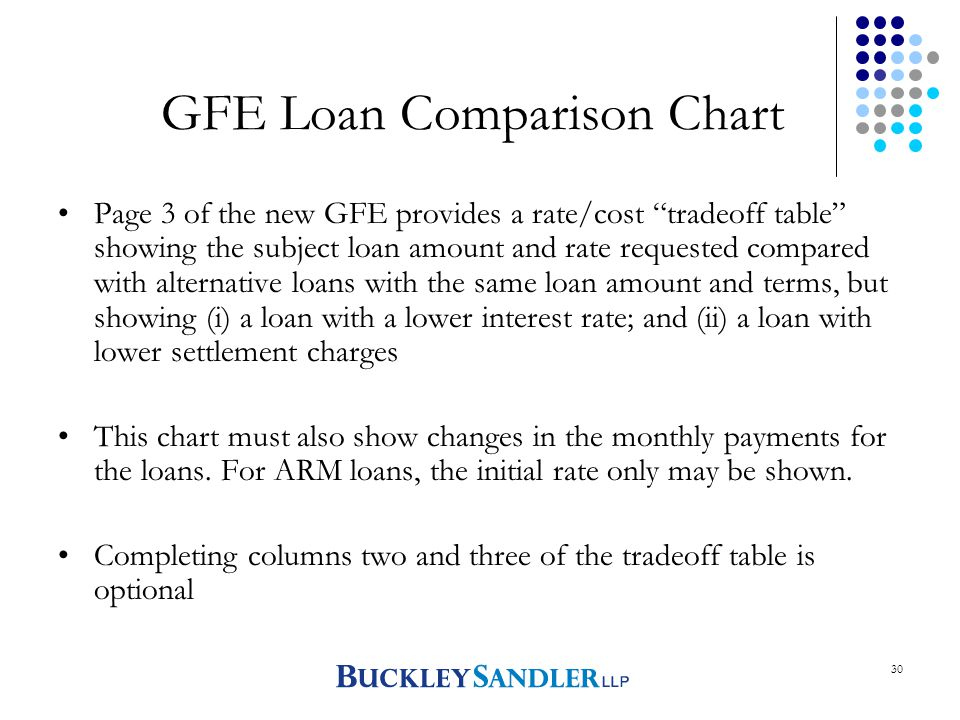 30 GFE Loan Comparison Chart Page 3 of the new GFE provides a rate/cost tradeoff table showing the subject loan amount and rate requested compared with alternative loans with the same loan amount and terms, but showing (i) a loan with a lower interest rate; and (ii) a loan with lower settlement charges This chart must also show changes in the monthly payments for the loans.