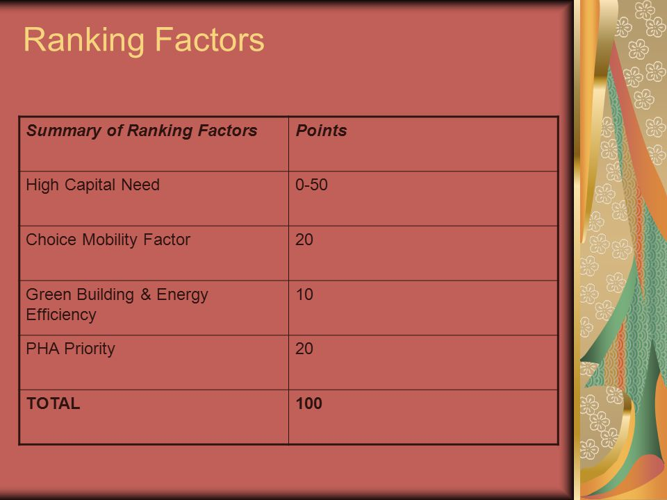 Ranking Factors Summary of Ranking FactorsPoints High Capital Need0-50 Choice Mobility Factor20 Green Building & Energy Efficiency 10 PHA Priority20 TOTAL100