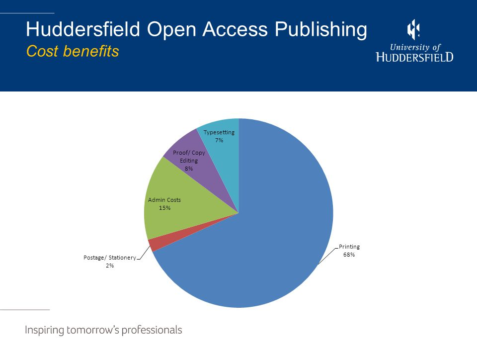 Huddersfield Open Access Publishing Cost benefits