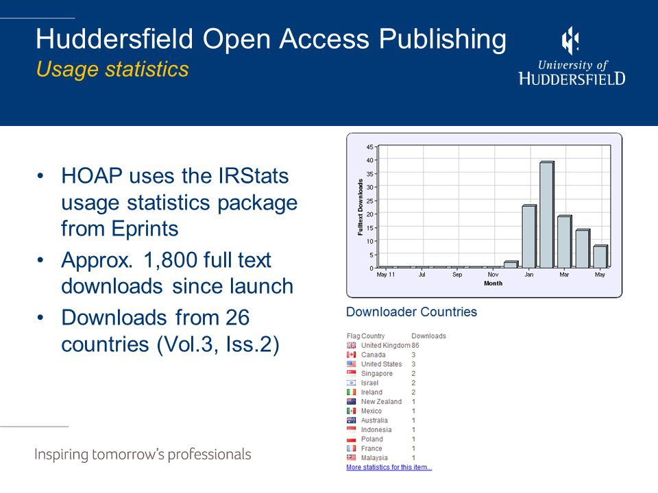 Huddersfield Open Access Publishing Usage statistics HOAP uses the IRStats usage statistics package from Eprints Approx. 1,800 full text downloads sin