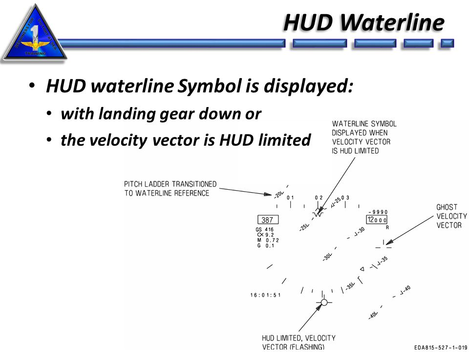 UNCLASSIFIED HUD Waterline 6 HUD waterline Symbol is displayed: with landing gear down or the velocity vector is HUD limited