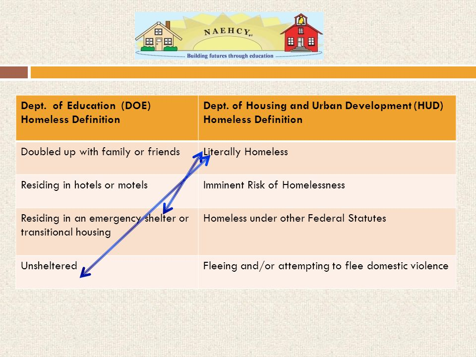 Dept. of Education (DOE) Homeless Definition Dept.