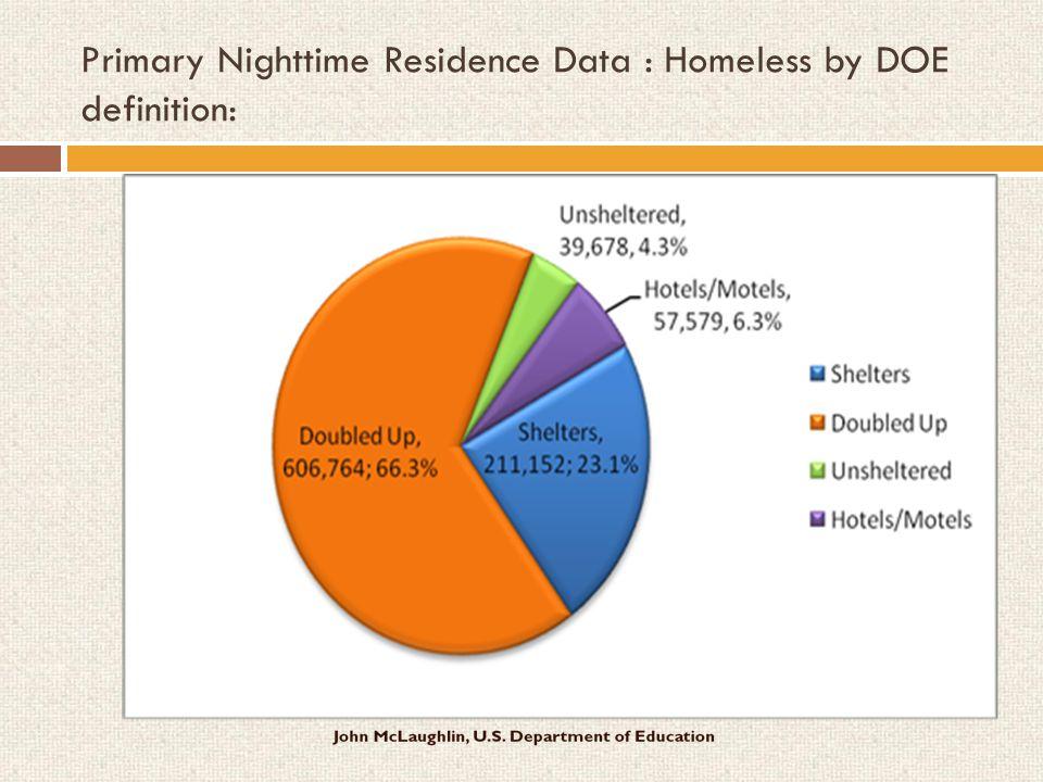 Dept.of Education (DOE) Homeless Definition Dept.