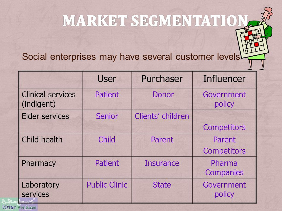UserPurchaserInfluencer Clinical services (indigent) Patient DonorGovernment policy Elder servicesSeniorClients' children Competitors Child healthChildParent Competitors PharmacyPatientInsurancePharma Companies Laboratory services Public ClinicStateGovernment policy Social enterprises may have several customer levels
