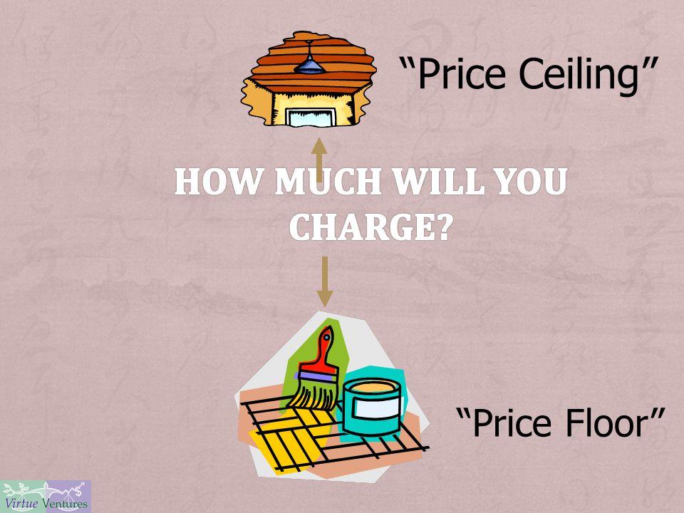 Price Ceiling Price Floor