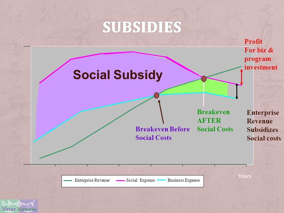 Years Enterprise RevenueSocial Expense Business Expense Breakeven AFTER Social Costs Breakeven Before Social Costs Social Subsidy Enterprise Revenue Subsidizes Social costs Profit For biz & program investment