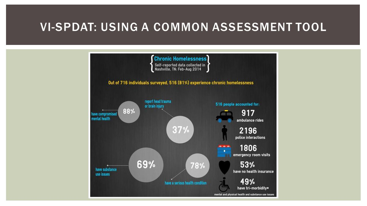 VI-SPDAT: USING A COMMON ASSESSMENT TOOL