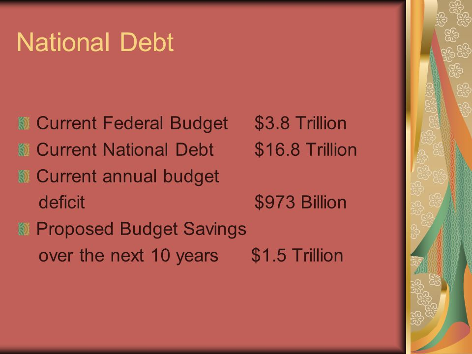 National Debt Current Federal Budget$3.8 Trillion Current National Debt$16.8 Trillion Current annual budget deficit$973 Billion Proposed Budget Savings over the next 10 years $1.5 Trillion