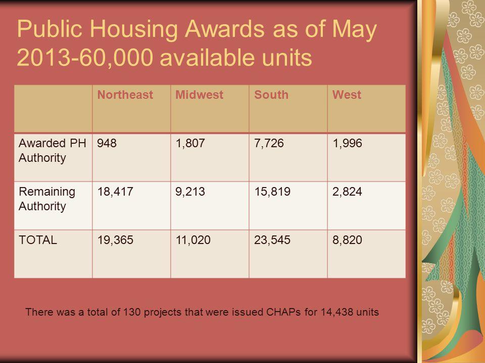 Public Housing Awards as of May 2013-60,000 available units NortheastMidwestSouthWest Awarded PH Authority 9481,8077,7261,996 Remaining Authority 18,4