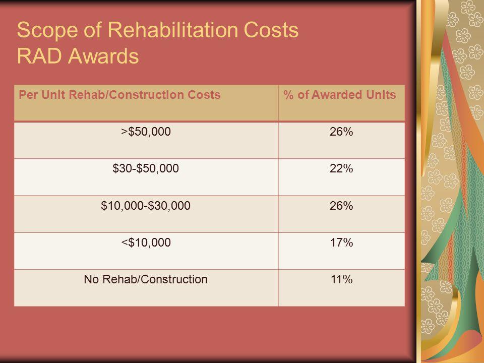 Scope of Rehabilitation Costs RAD Awards Per Unit Rehab/Construction Costs% of Awarded Units >$50,00026% $30-$50,00022% $10,000-$30,00026% <$10,00017%
