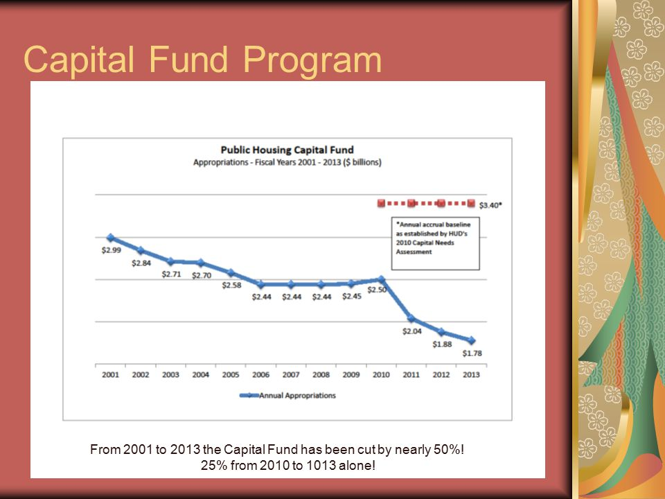 Capital Fund Program From 2001 to 2013 the Capital Fund has been cut by nearly 50%.