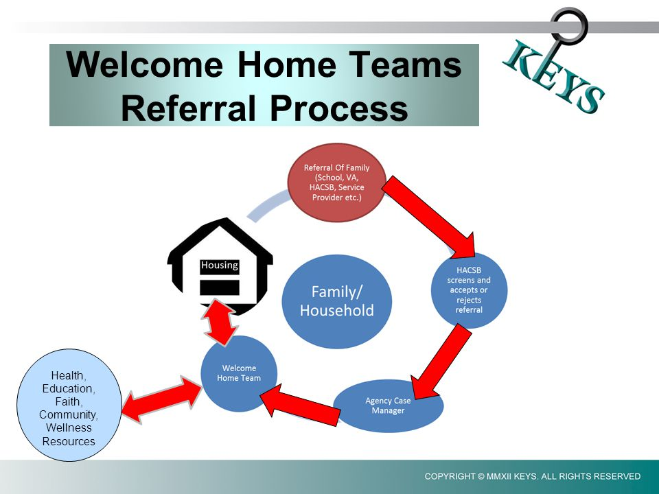 Health, Education, Faith, Community, Wellness Resources Welcome Home Teams Referral Process