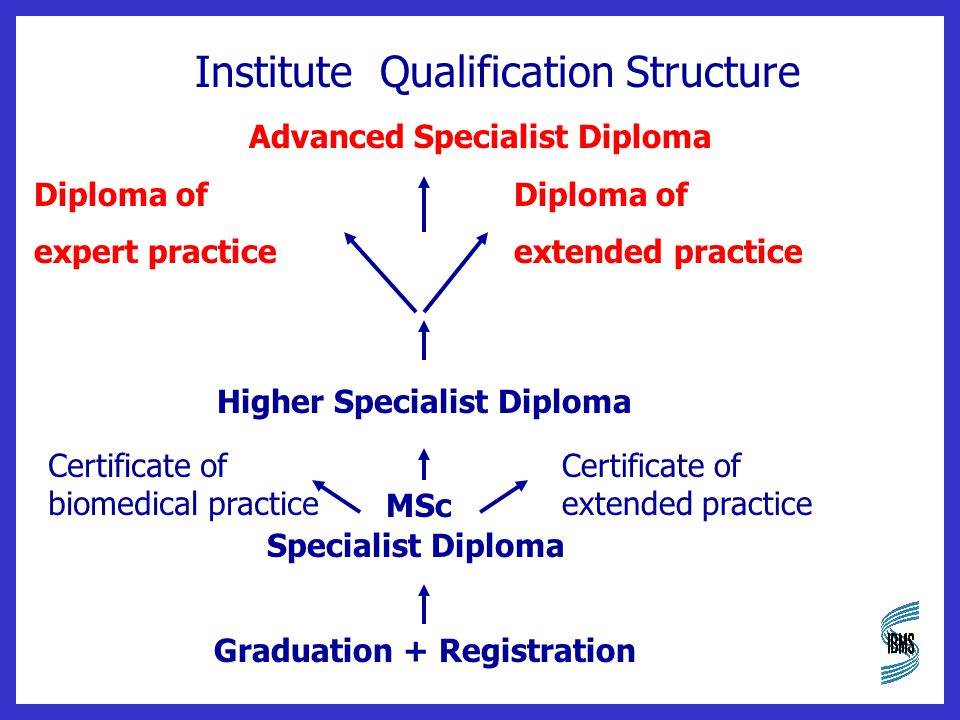 Institute Qualification Structure Advanced Specialist DiplomaDiploma of expert practiceextended practice Higher Specialist Diploma MSc Specialist Diploma Graduation + Registration Certificate of extended practice Certificate of biomedical practice