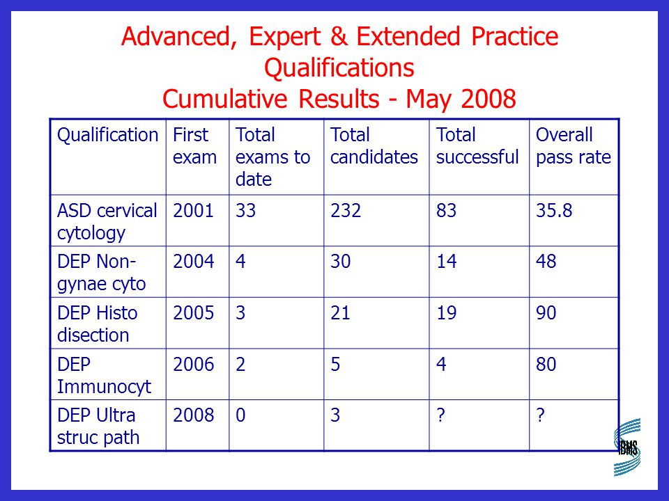 Advanced, Expert & Extended Practice Qualifications Cumulative Results - May 2008 QualificationFirst exam Total exams to date Total candidates Total successful Overall pass rate ASD cervical cytology 2001332328335.8 DEP Non- gynae cyto 20044301448 DEP Histo disection 20053211990 DEP Immunocyt 200625480 DEP Ultra struc path 200803