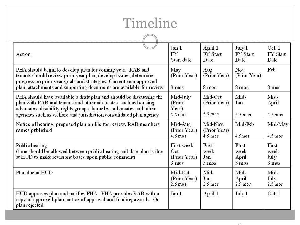 Timeline 6