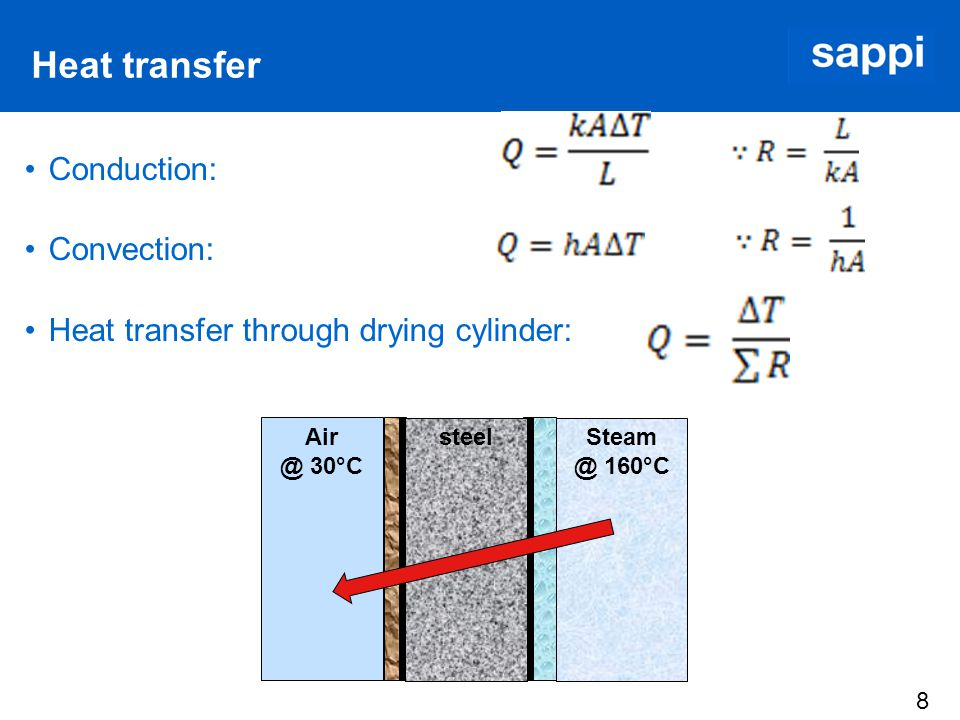 8 Heat transfer Conduction: Convection: Heat transfer through drying cylinder: Steam @ 160°C Air @ 30°C steel