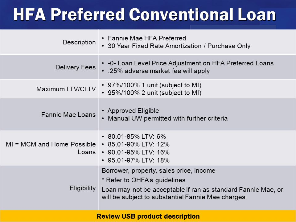 HFA Preferred Conventional Loan Description Fannie Mae HFA Preferred 30 Year Fixed Rate Amortization / Purchase Only Delivery Fees -0- Loan Level Price Adjustment on HFA Preferred Loans.25% adverse market fee will apply Maximum LTV/CLTV 97%/100% 1 unit (subject to MI) 95%/100% 2 unit (subject to MI) Fannie Mae Loans Approved Eligible Manual UW permitted with further criteria MI = MCM and Home Possible Loans 80.01-85% LTV: 6% 85.01-90% LTV: 12% 90.01-95% LTV: 16% 95.01-97% LTV: 18% Eligibility Borrower, property, sales price, income * Refer to OHFA's guidelines Loan may not be acceptable if ran as standard Fannie Mae, or will be subject to substantial Fannie Mae charges Review USB product description