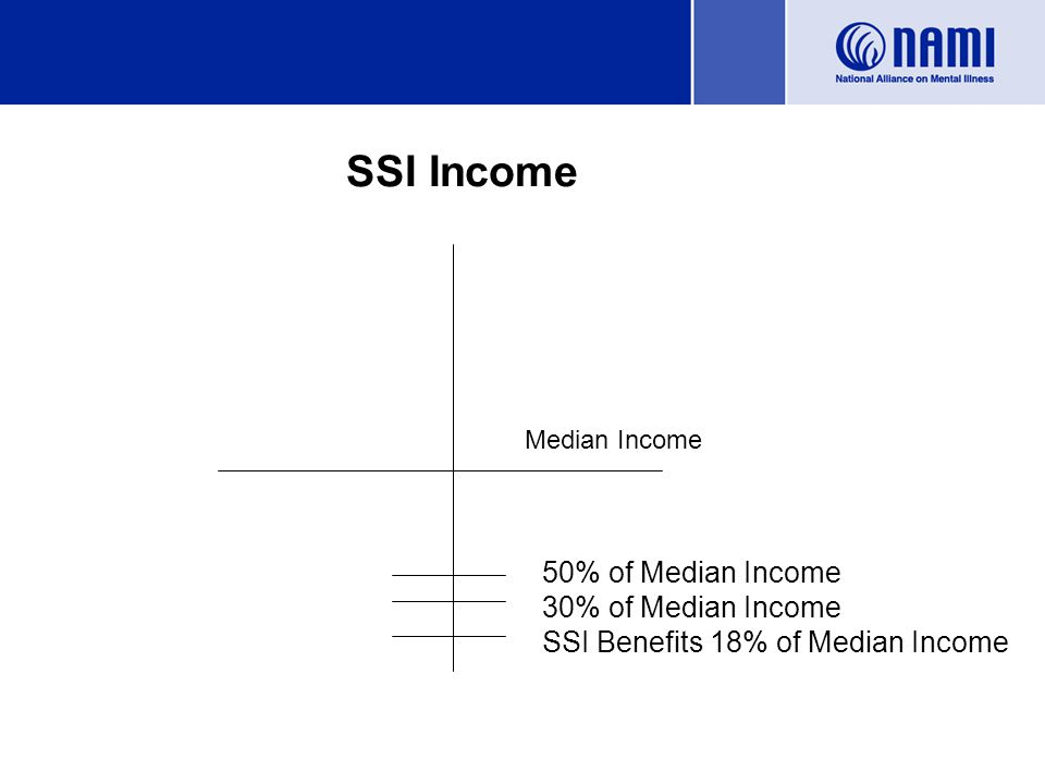 SSI Income Median Income 50% of Median Income SSI Benefits 18% of Median Income 30% of Median Income
