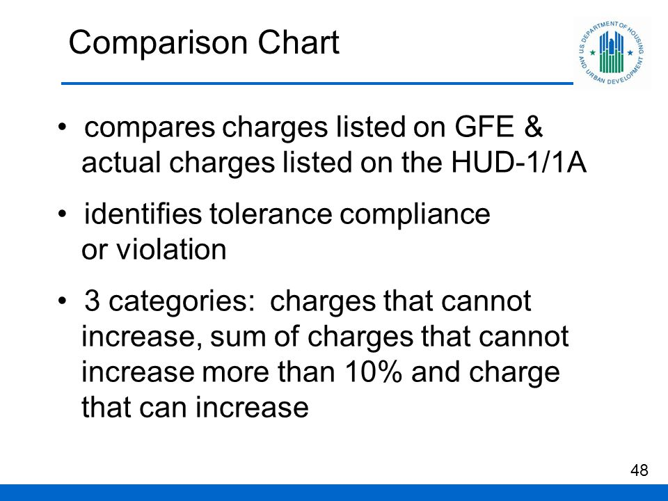 Comparison Chart compares charges listed on GFE & actual charges listed on the HUD-1/1A identifies tolerance compliance or violation 3 categories: charges that cannot increase, sum of charges that cannot increase more than 10% and charge that can increase 48