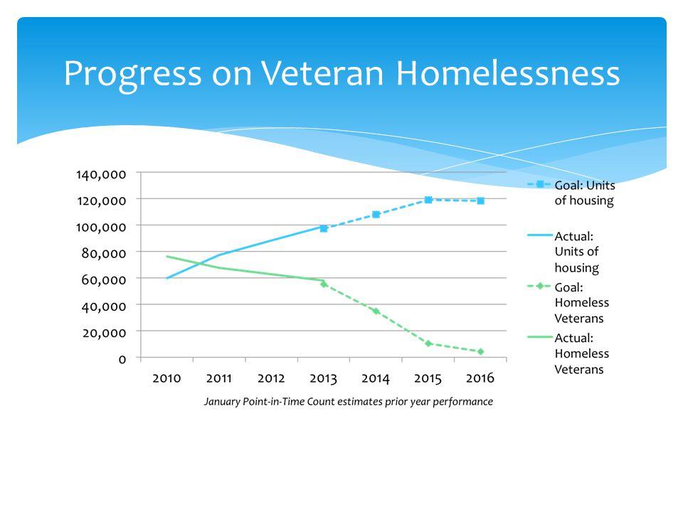 Progress on Veteran Homelessness