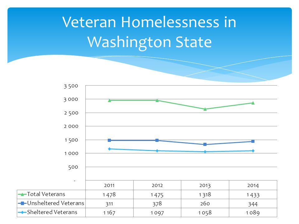 Veteran Homelessness in Washington State