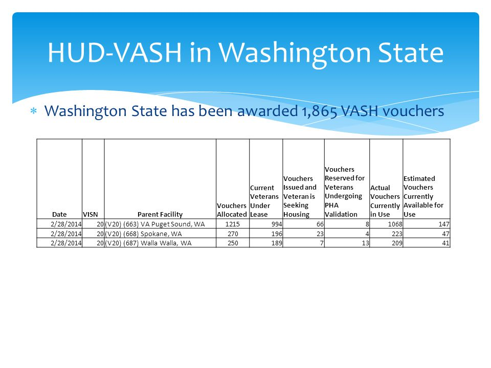  Washington State has been awarded 1,865 VASH vouchers HUD-VASH in Washington State DateVISNParent Facility Vouchers Allocated Current Veterans Under Lease Vouchers Issued and Veteran is Seeking Housing Vouchers Reserved for Veterans Undergoing PHA Validation Actual Vouchers Currently in Use Estimated Vouchers Currently Available for Use 2/28/201420(V20) (663) VA Puget Sound, WA12159946681068147 2/28/201420(V20) (668) Spokane, WA27019623422347 2/28/201420(V20) (687) Walla Walla, WA25018971320941