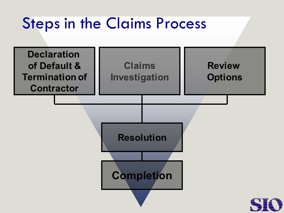 Claims Investigation Review Options Resolution Completion Declaration of Default & Termination of Contractor Steps in the Claims Process