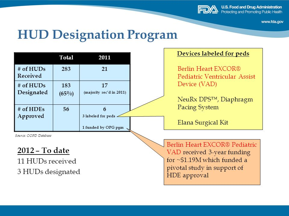 HUD Designation Program 2012 – To date 11 HUDs received 3 HUDs designated Total2011 # of HUDs Received 28321 # of HUDs Designated 183 (65%) 17 (majori