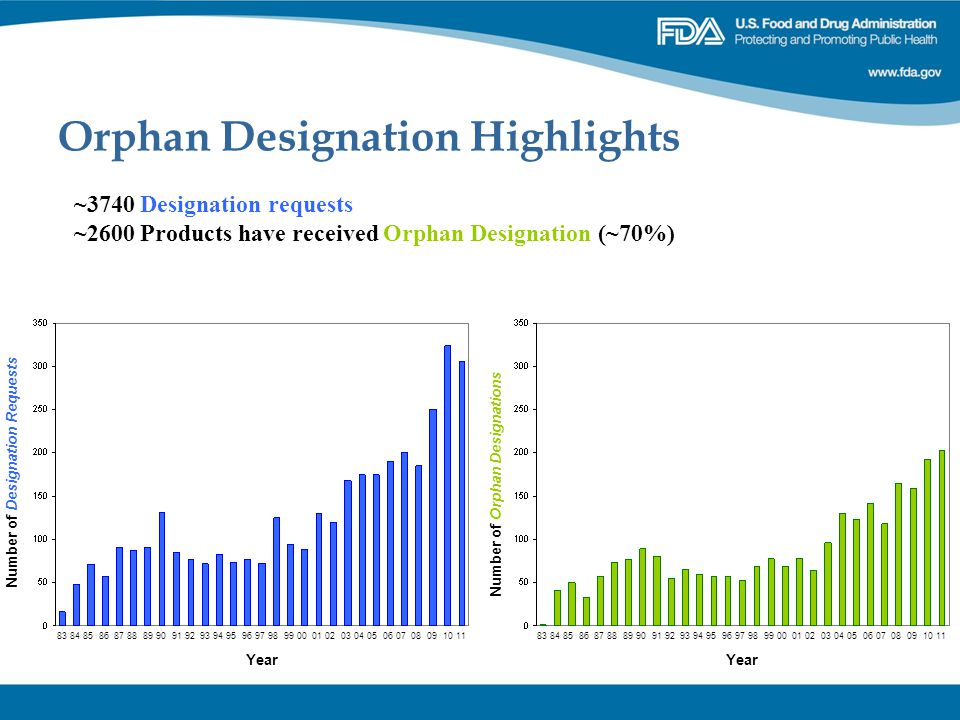 Orphan Designation Highlights ~3740 Designation requests ~2600 Products have received Orphan Designation (~70%) 83 84 85 86 87 88 89 90 91 92 93 94 95