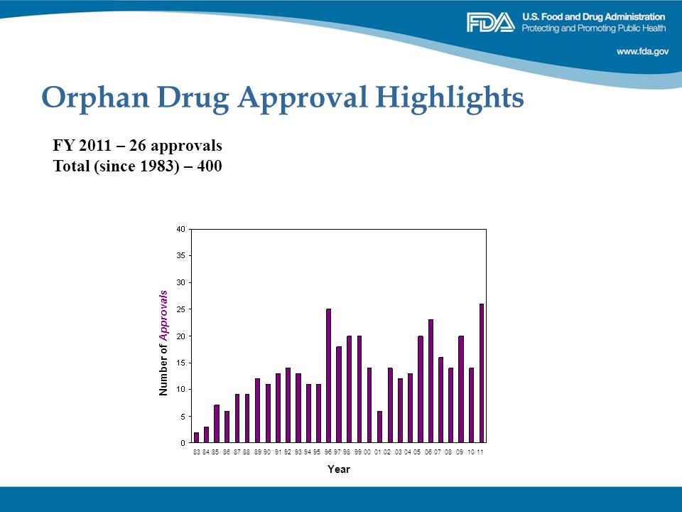 Orphan Drug Approval Highlights FY 2011 – 26 approvals Total (since 1983) – 400 Number of Approvals 83 84 85 86 87 88 89 90 91 92 93 94 95 96 97 98 99