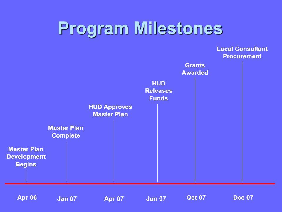 Program Milestones Final Design Master Plan Development Begins Master Plan Complete HUD Approves Master Plan HUD Releases Funds Grants Awarded Local Consultant Procurement Apr 06 Jan 07Apr 07Jun 07 Oct 07Dec 07