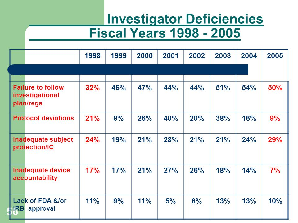 56 Investigator Deficiencies Fiscal Years 1998 - 2005 19981999200020012002200320042005 Failure to follow investigational plan/regs 32%46%47%44% 51%54%